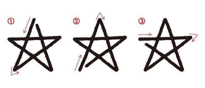 星(五芒星)の描き方が人によって違う件
